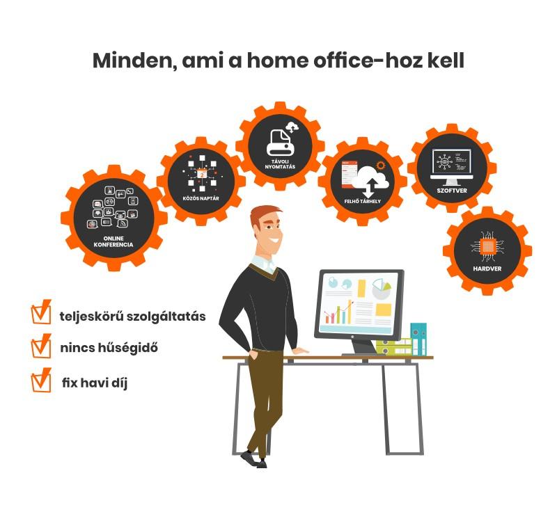 Havidíjas home office megoldások - Amtech Rendszerház